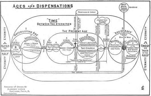 THIEF ages of dispensation chart